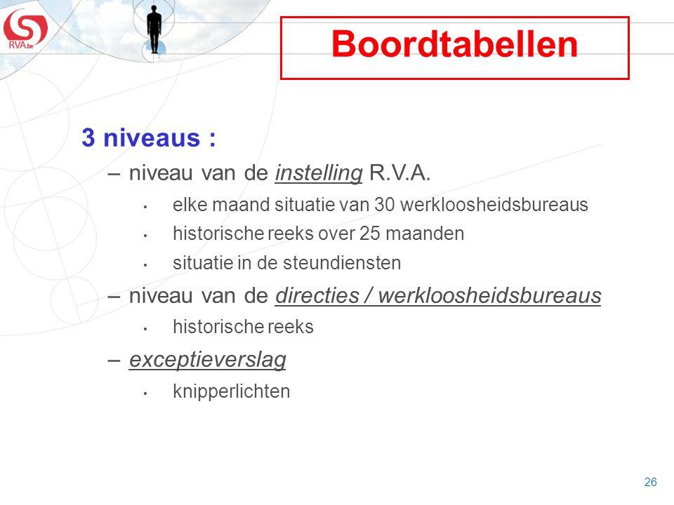 Boordtabellen 3 niveaus : niveau van de instelling R.V.A.