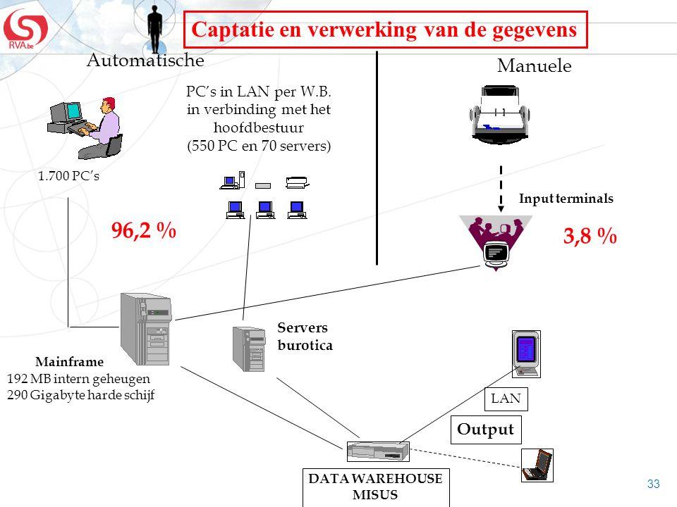 PC's in LAN per W.B. in verbinding met het hoofdbestuur