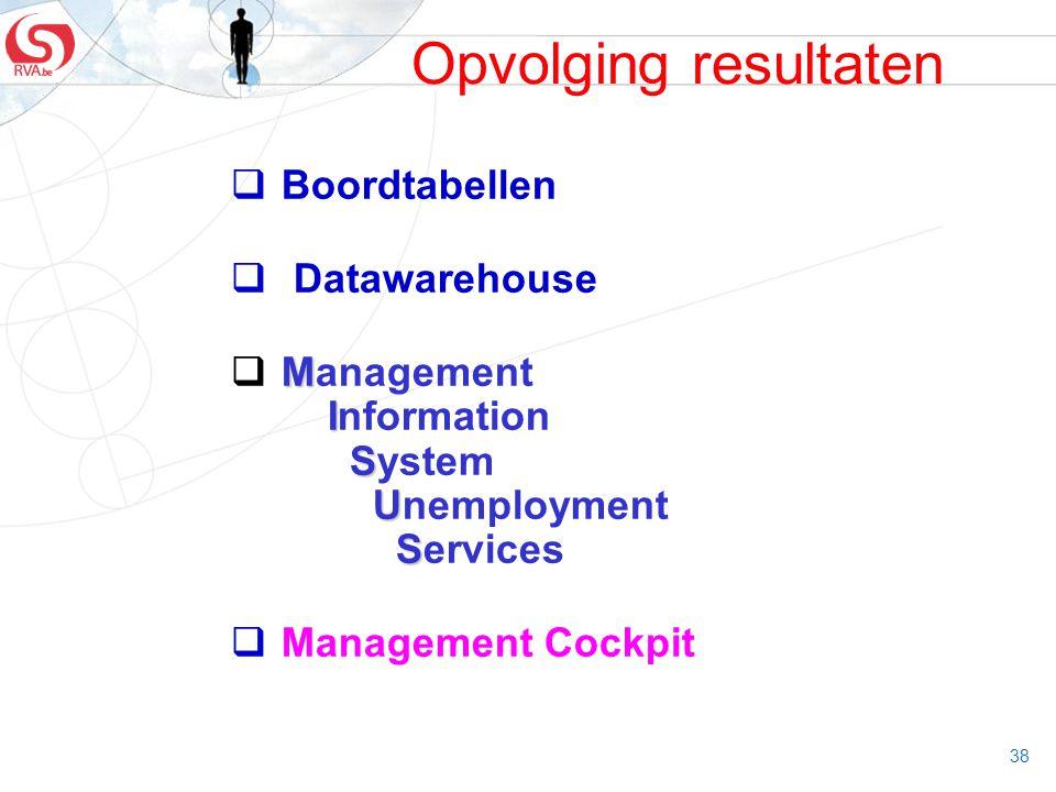 Opvolging resultaten Boordtabellen Datawarehouse