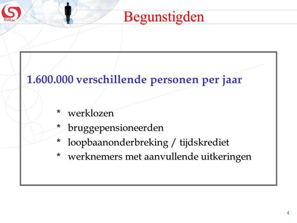 Begunstigden 1.600.000 verschillende personen per jaar * werklozen