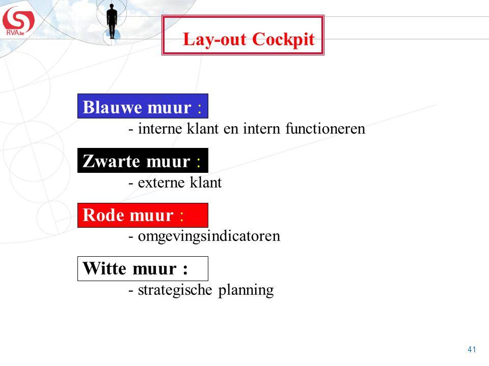 Lay-out Cockpit Blauwe muur : - interne klant en intern functioneren. Zwarte muur : - externe klant.
