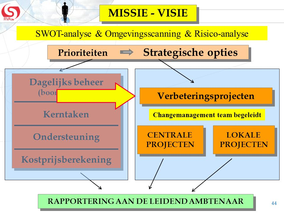 MISSIE - VISIE SWOT-analyse & Omgevingsscanning & Risico-analyse