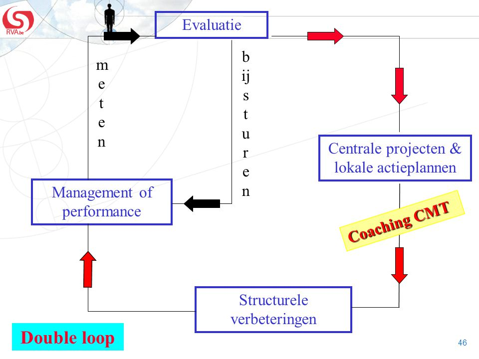 Double loop Evaluatie bijs meten turen