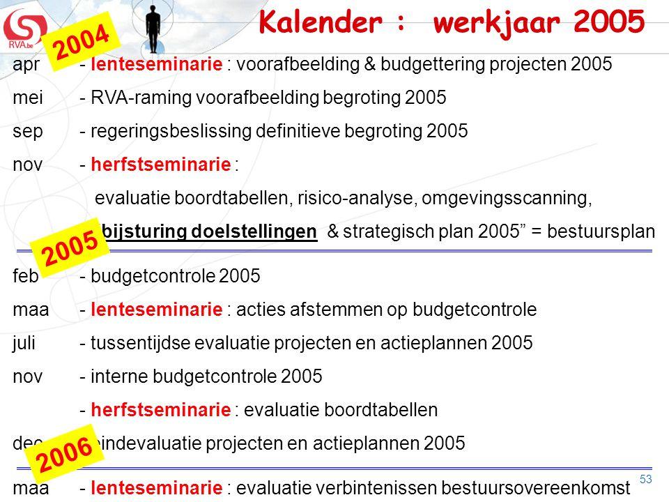 Kalender : werkjaar 2005 2004. apr - lenteseminarie : voorafbeelding & budgettering projecten 2005.