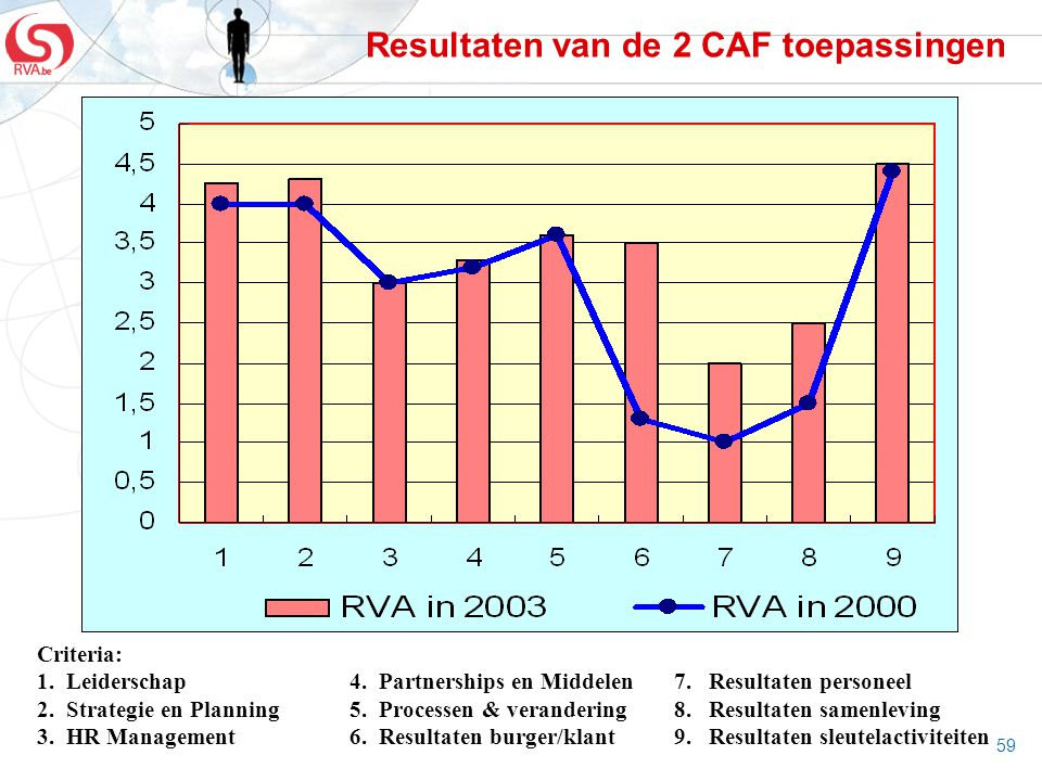 Resultaten van de 2 CAF toepassingen