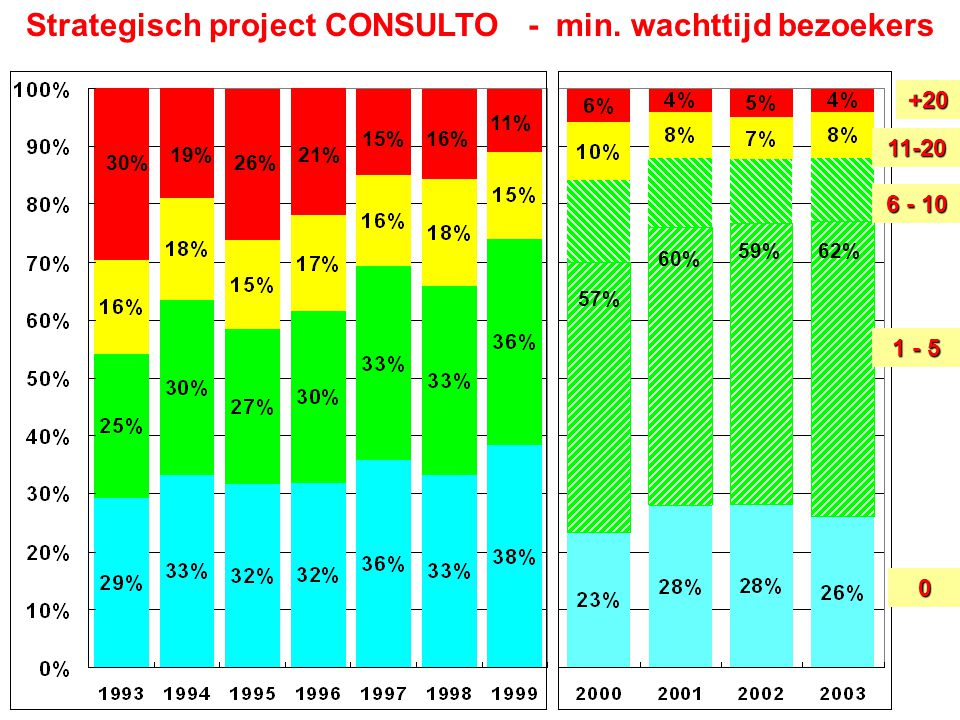 Strategisch project CONSULTO - min. wachttijd bezoekers