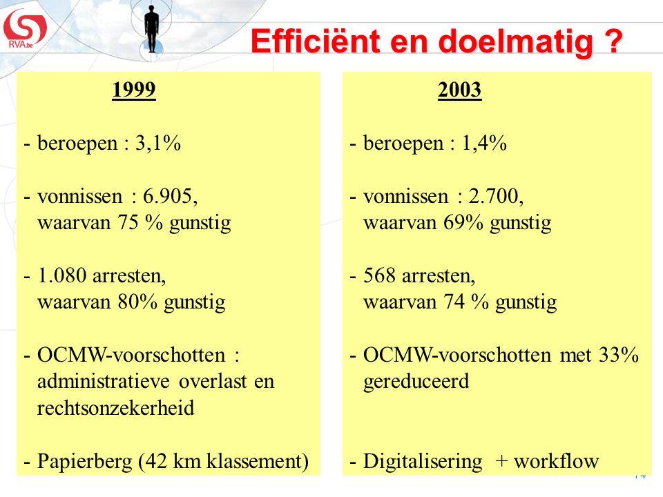 Efficiënt en doelmatig