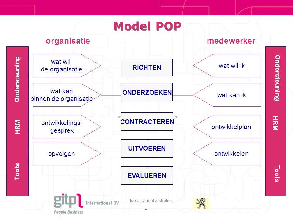 Model POP organisatie medewerker wat wil de organisatie wat kan