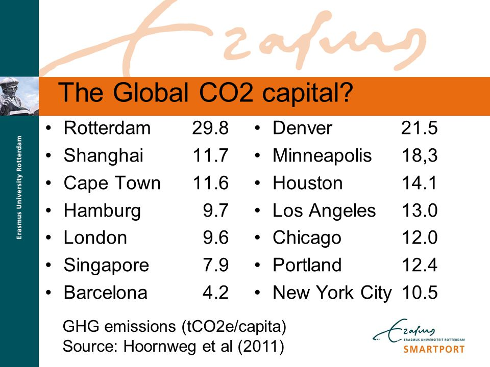 The Global CO2 capital Rotterdam 29.8 Shanghai 11.7 Cape Town 11.6