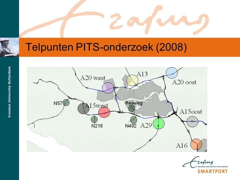 Telpunten PITS-onderzoek (2008)