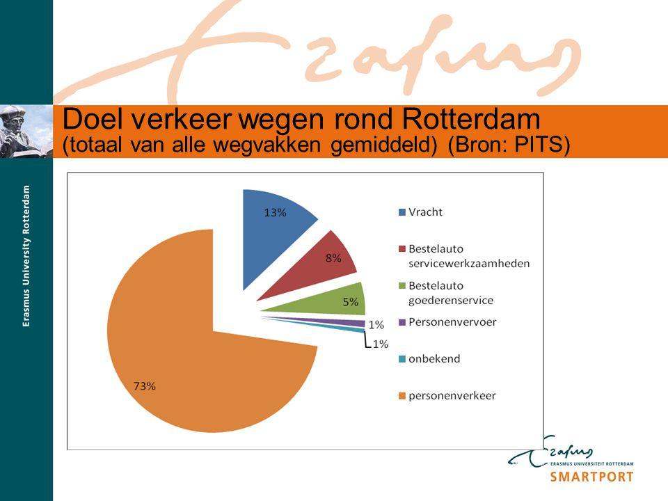 Doel verkeer wegen rond Rotterdam (totaal van alle wegvakken gemiddeld) (Bron: PITS)