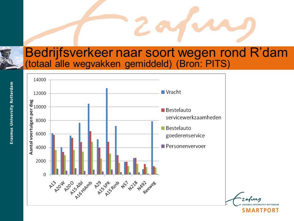 Bedrijfsverkeer naar soort wegen rond R'dam (totaal alle wegvakken gemiddeld) (Bron: PITS)