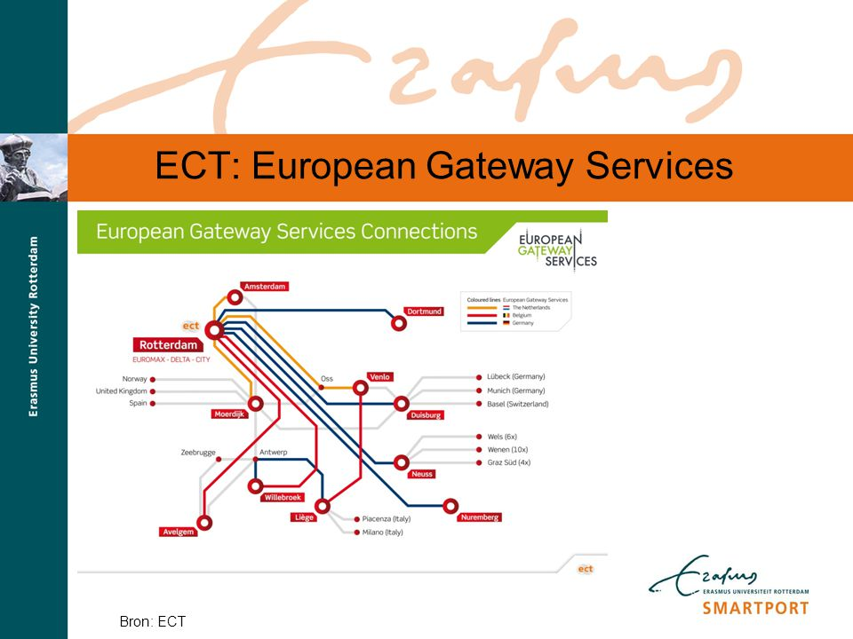 ECT: European Gateway Services