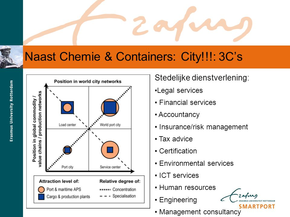 Naast Chemie & Containers: City!!!: 3C's