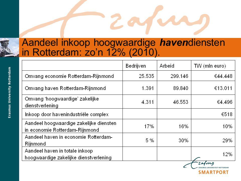 Aandeel inkoop hoogwaardige havendiensten in Rotterdam: zo'n 12% (2010).