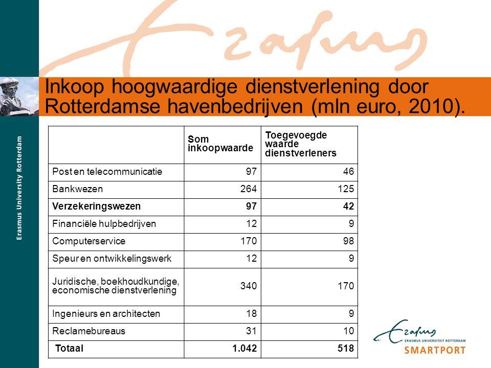 Inkoop hoogwaardige dienstverlening door Rotterdamse havenbedrijven (mln euro, 2010).