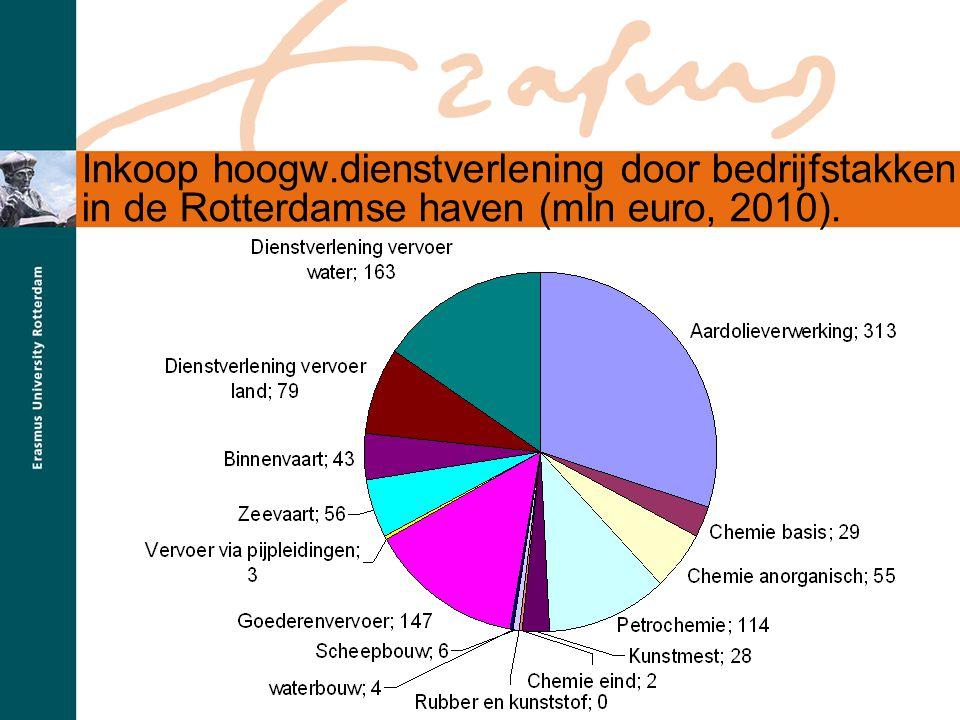 Inkoop hoogw.dienstverlening door bedrijfstakken in de Rotterdamse haven (mln euro, 2010).