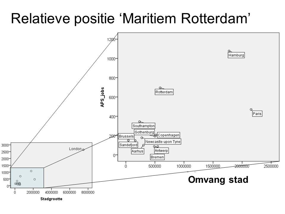 Relatieve positie 'Maritiem Rotterdam'