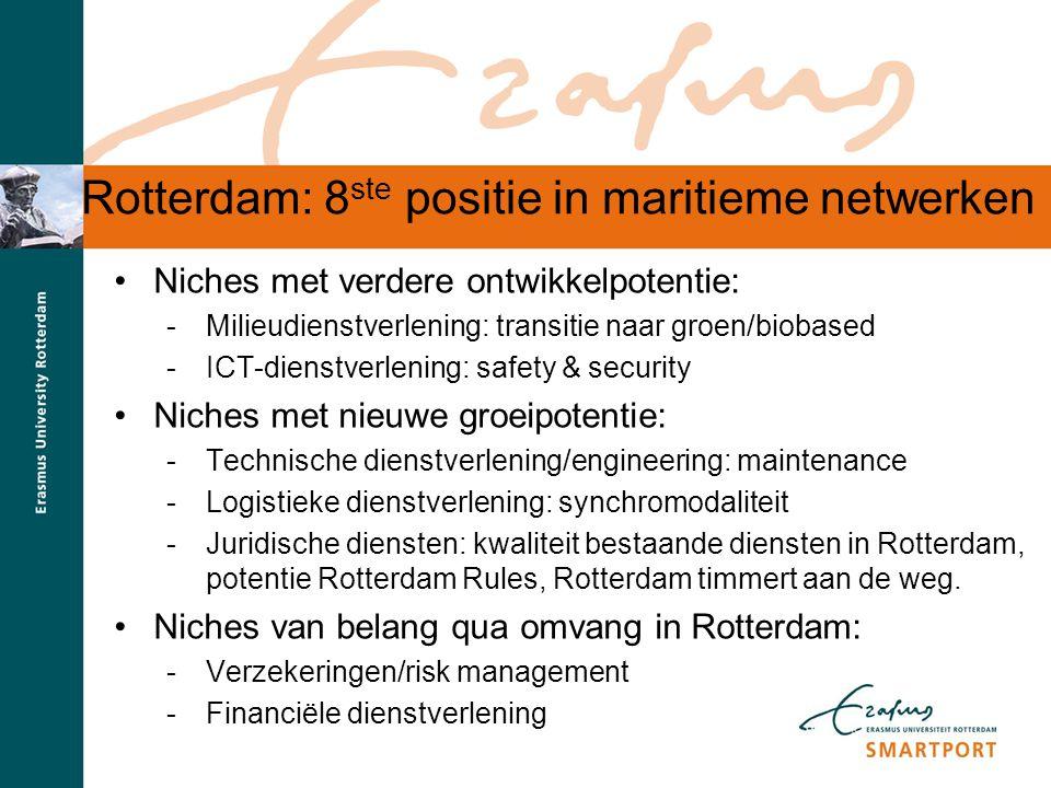 Rotterdam: 8ste positie in maritieme netwerken