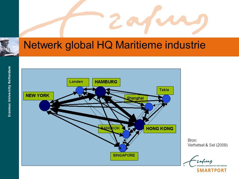 Netwerk global HQ Maritieme industrie