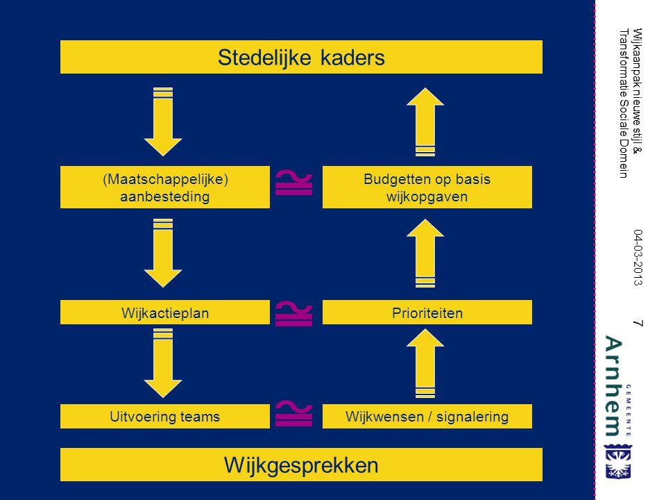 Stedelijke kaders Wijkgesprekken (Maatschappelijke) aanbesteding
