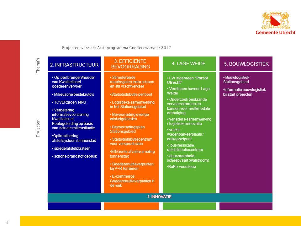 Projectenoverzicht Actieprogramma Goederenvervoer 2012