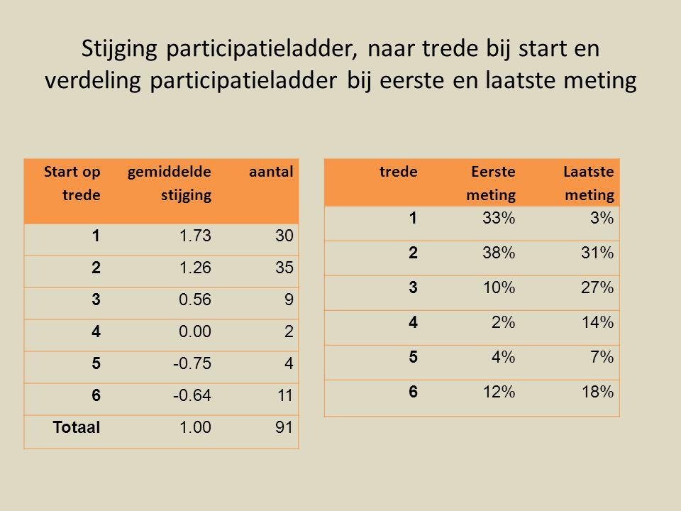 Stijging participatieladder, naar trede bij start en verdeling participatieladder bij eerste en laatste meting