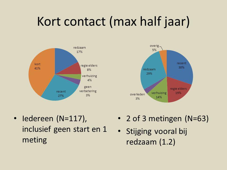 Kort contact (max half jaar)