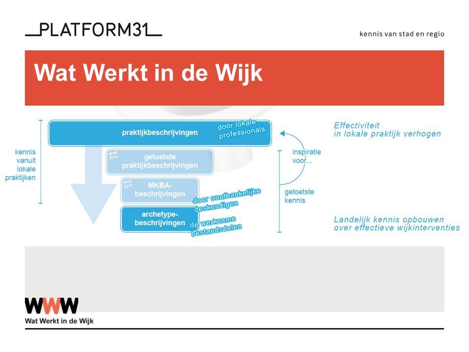 Wat Werkt in de Wijk De systematiek van WWidW >>> 'cyclus van type beschrijvingen'
