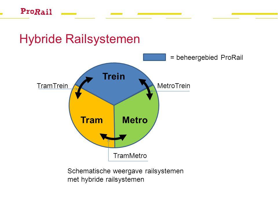 Hybride Railsystemen Trein Tram Metro = beheergebied ProRail TramTrein