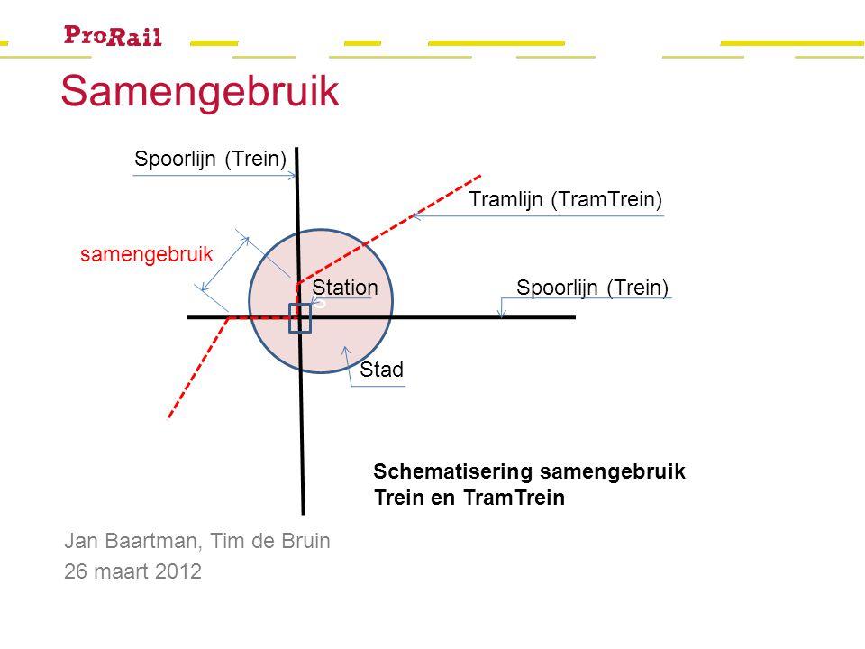 Samengebruik S Spoorlijn (Trein) Stad Tramlijn (TramTrein)