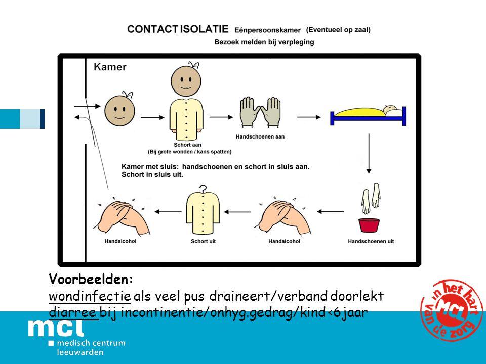 Voorbeelden: wondinfectie als veel pus draineert/verband doorlekt.