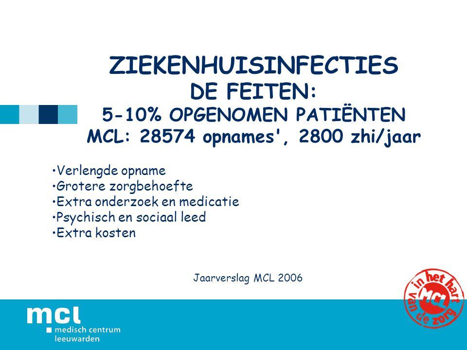 ZIEKENHUISINFECTIES DE FEITEN: 5-10% OPGENOMEN PATIËNTEN MCL: 28574 opnames , 2800 zhi/jaar