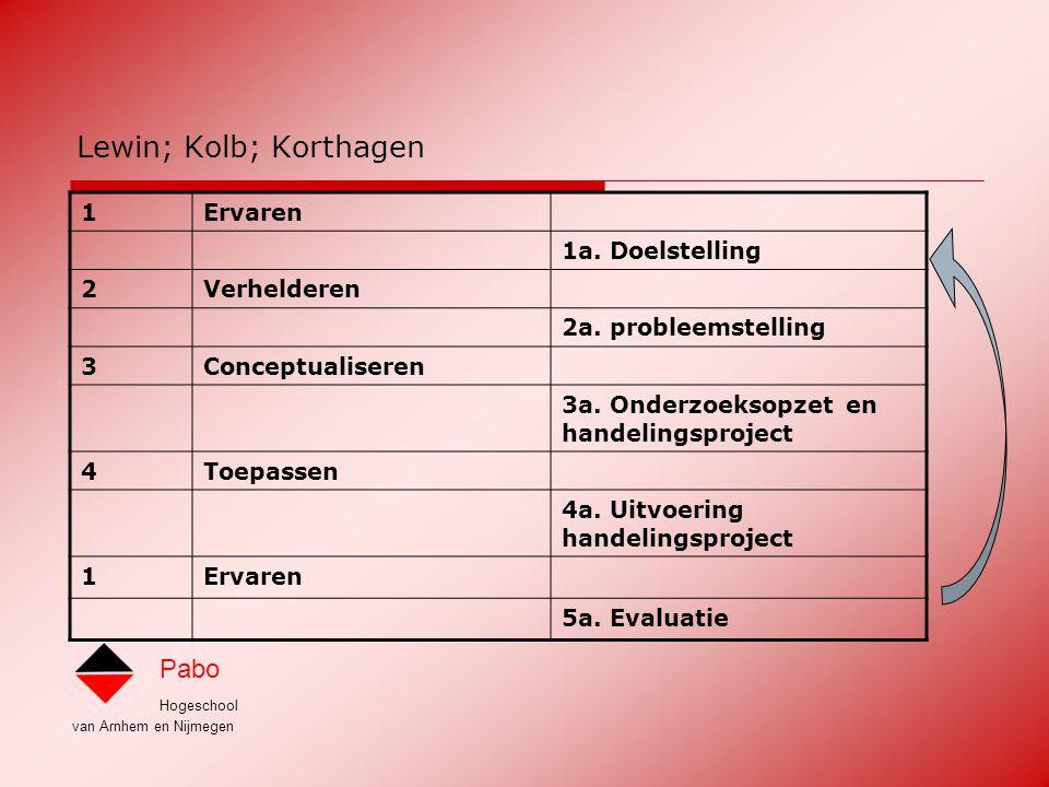 Lewin; Kolb; Korthagen