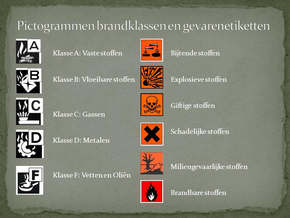 Pictogrammen brandklassen en gevarenetiketten