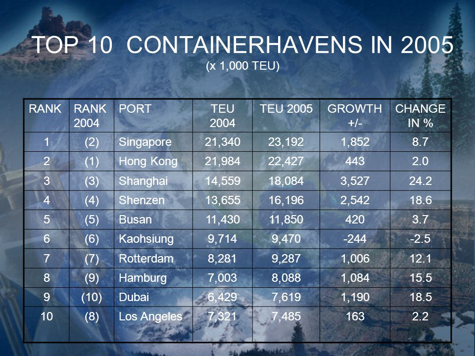 TOP 10 CONTAINERHAVENS IN 2005 (x 1,000 TEU)