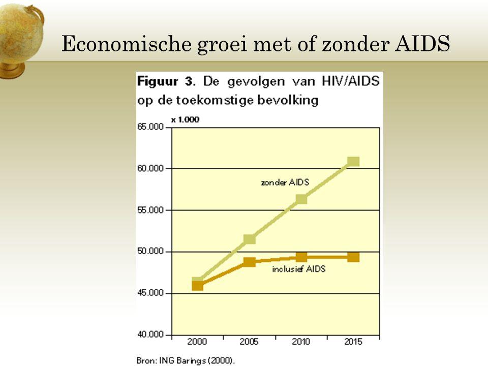 Economische groei met of zonder AIDS