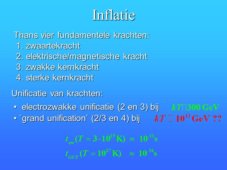 Inflatie Thans vier fundamentele krachten: 1. zwaartekracht