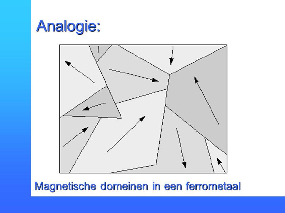 Analogie: Magnetische domeinen in een ferrometaal