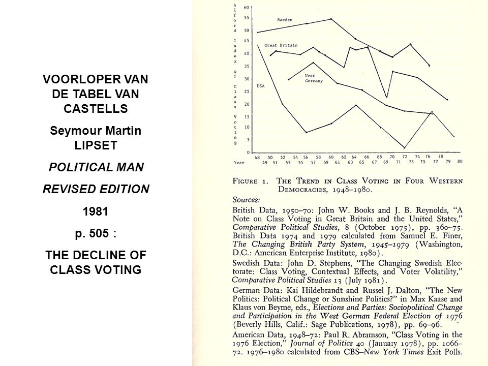 VOORLOPER VAN DE TABEL VAN CASTELLS THE DECLINE OF CLASS VOTING