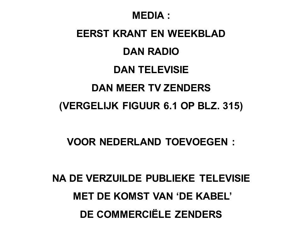 EERST KRANT EN WEEKBLAD DAN RADIO DAN TELEVISIE DAN MEER TV ZENDERS