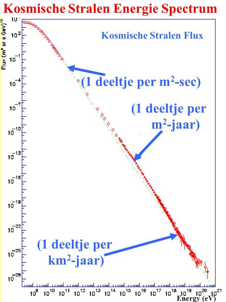 Kosmische Stralen Energie Spectrum