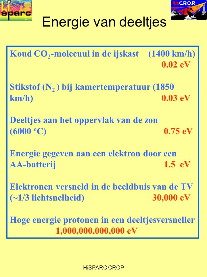Energie van deeltjes Koud CO2-molecuul in de ijskast (1400 km/h) 0.02 eV.