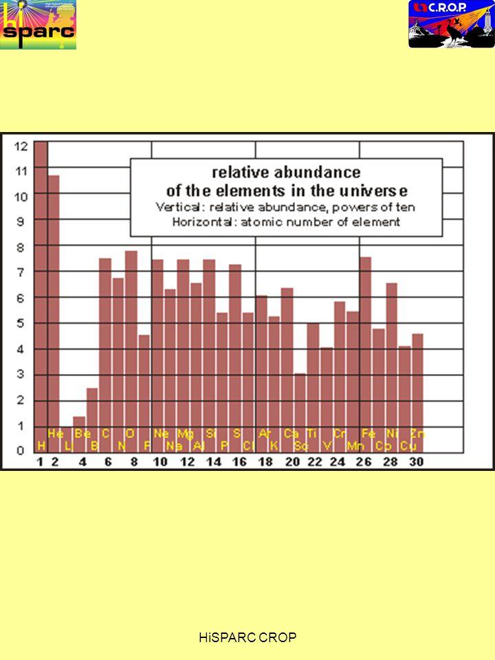 Aan de hand van de emissiespectra kunnen we ook schattingen maken over het vóórkomen van elementen in de ruimte.