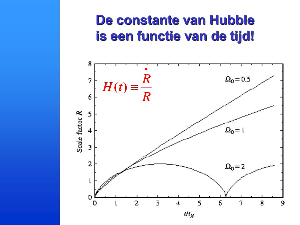 De constante van Hubble