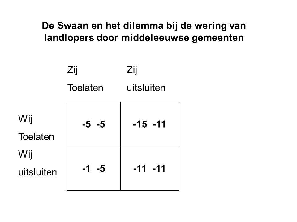 De Swaan en het dilemma bij de wering van landlopers door middeleeuwse gemeenten