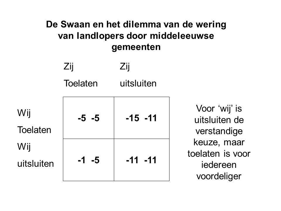 De Swaan en het dilemma van de wering van landlopers door middeleeuwse gemeenten