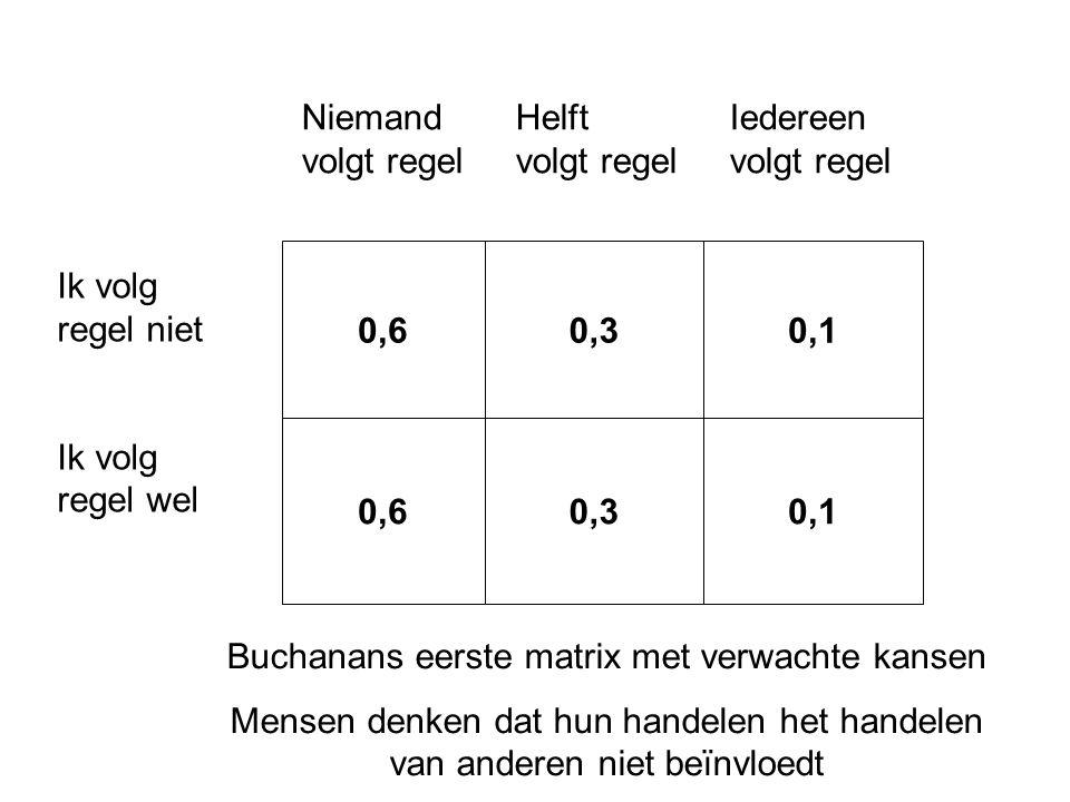 Buchanans eerste matrix met verwachte kansen