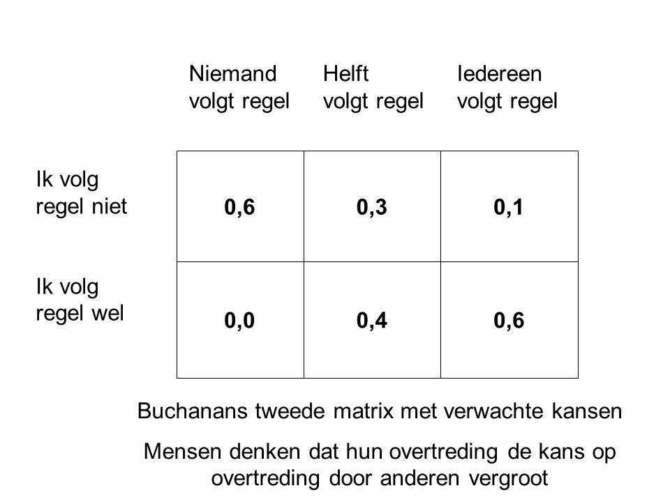 Buchanans tweede matrix met verwachte kansen