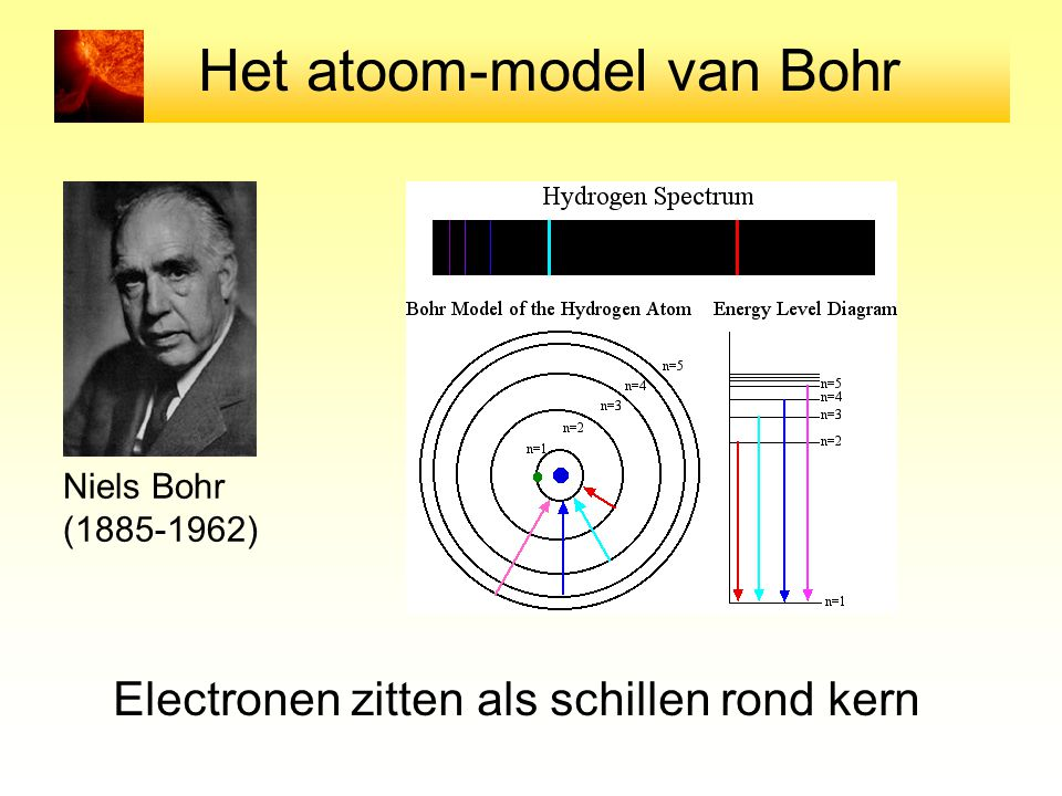 Het atoom-model van Bohr
